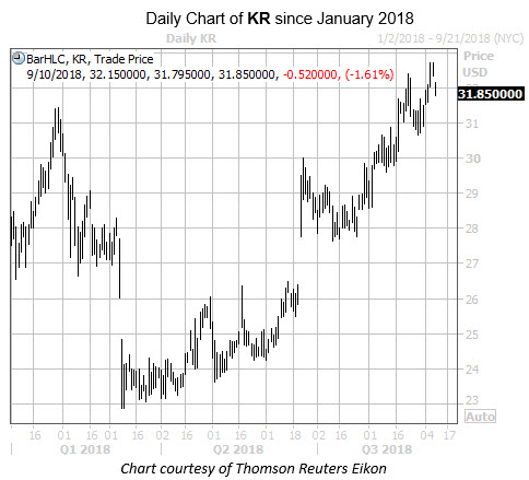 Daily Chart of KR Since Jan 2018