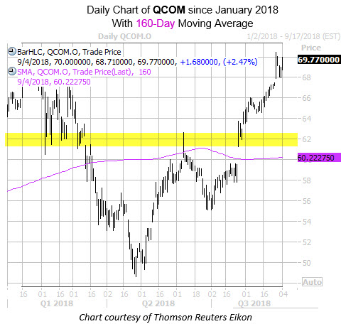 Daily Chart of QCOM wtih 160 and Highlight