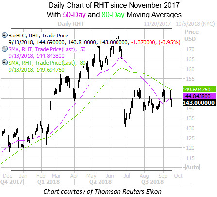 Daily Chart of RHT with 50 and 80MA