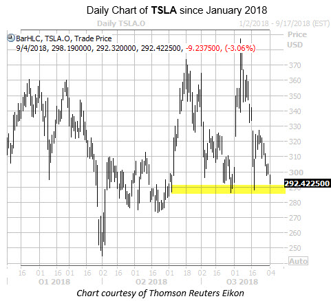 Daily Chart of TSLA with Highlight