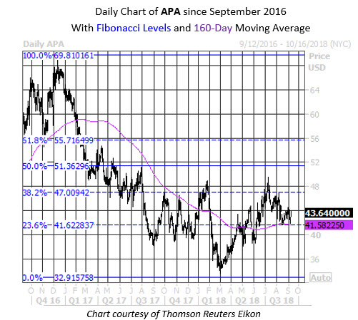 Daily Stock Chart APA