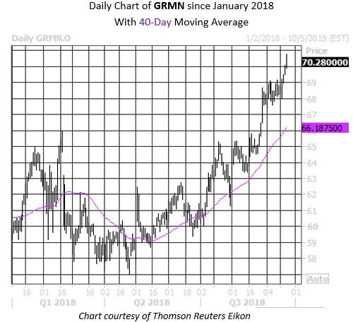 Daily Stock Chart Garmin