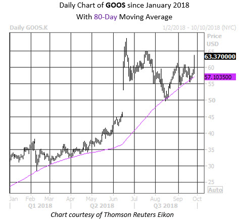 Daily Stock Chart GOOS