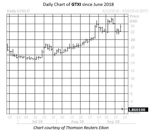 Daily Stock Chart GTX