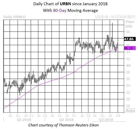 Daily Stock Chart URBN