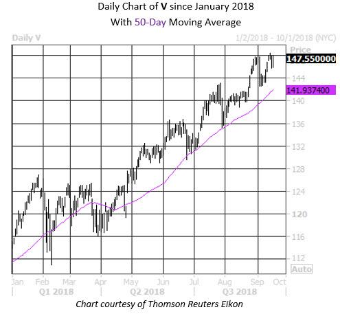 Daily Stock Chart V