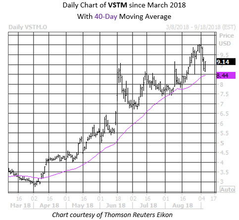 Daily Stock Chart VSTM