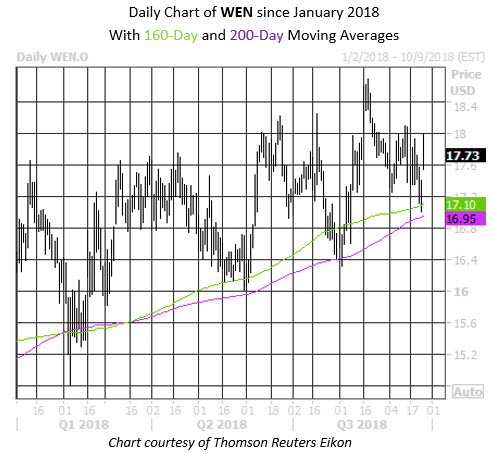 Daily Stock Chart WEN