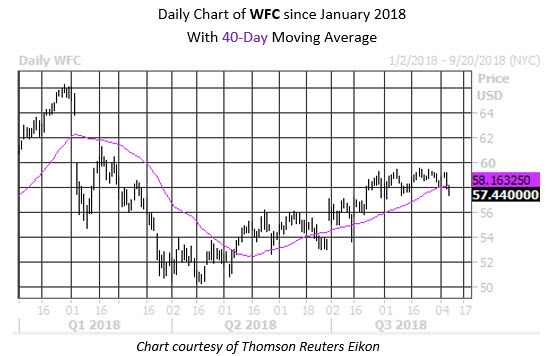 Daily Stock Chart WFC