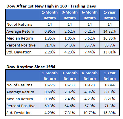 Dow after new high signals