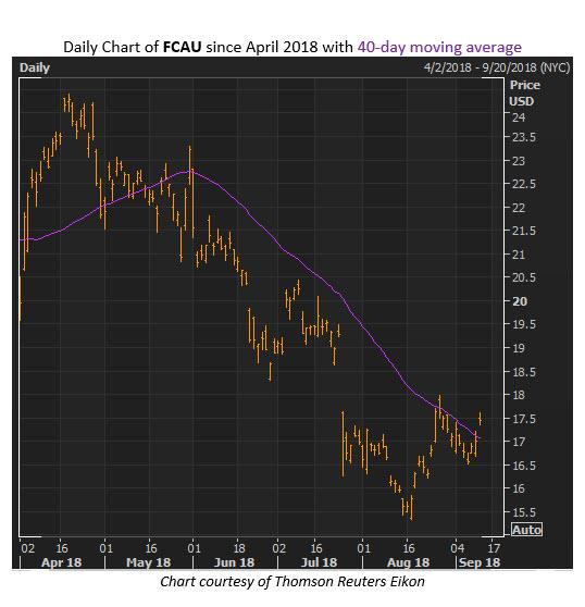 fcau stock chart