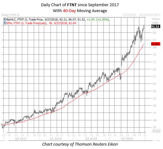 FTNT stock chart sept 27
