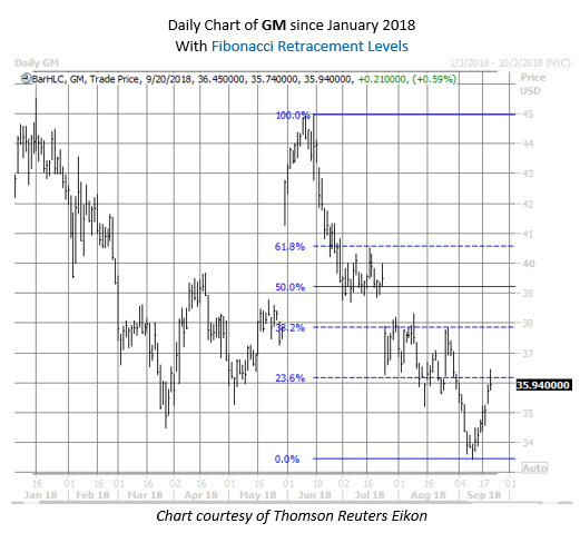 GM stock chart sept 20