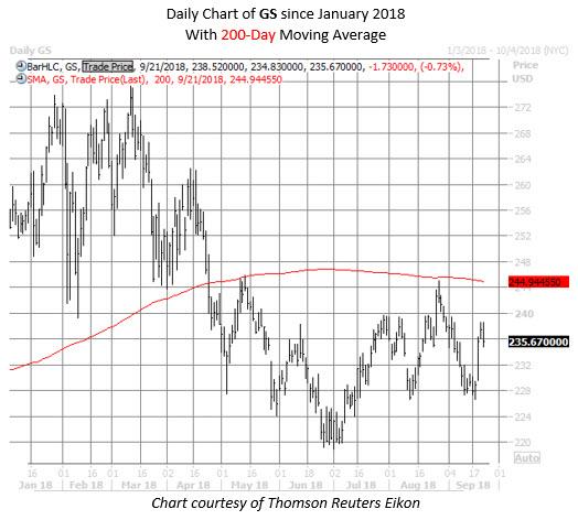 GS stock chart sept 21