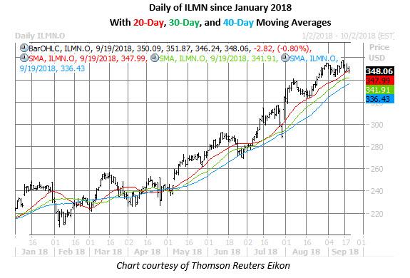 ilmn stock daily chart sept 19