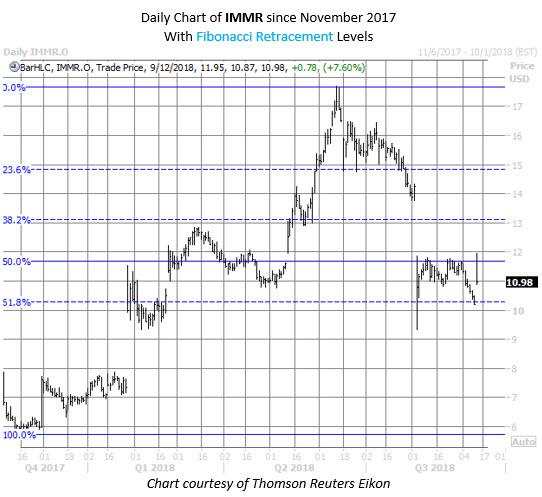 IMMR stock chart
