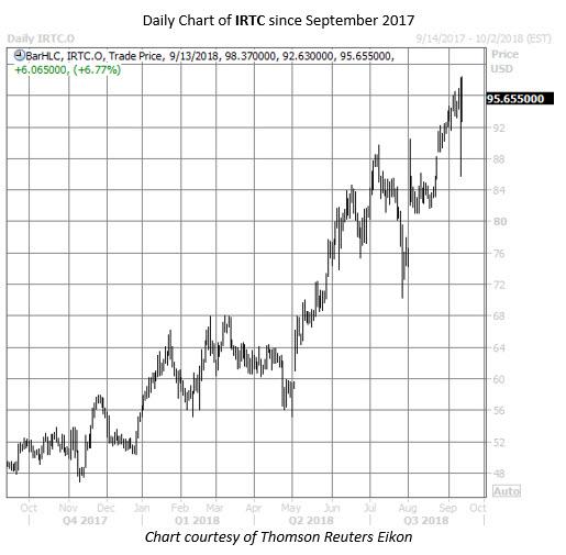 IRTC stock chart
