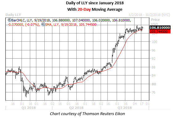 lly stock daily chart sept 19