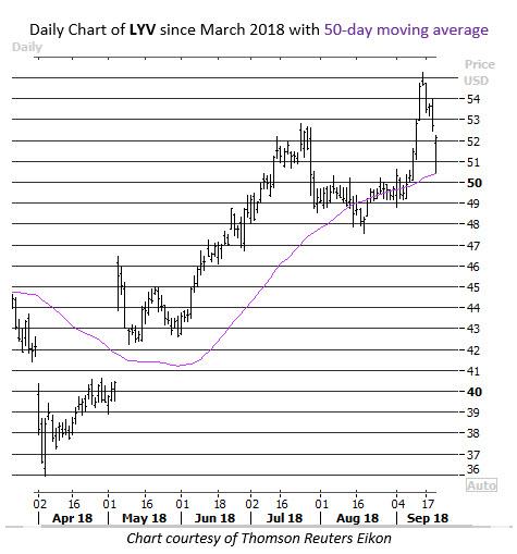 lyv stock chart