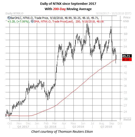 ntnx stock daily chart on sept 18