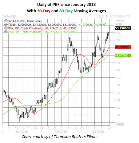 pbf energy stock chart on sept 4