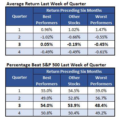 average spx returns last week of quarter