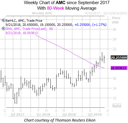 Weekly Chart of AMC with 80Week MA