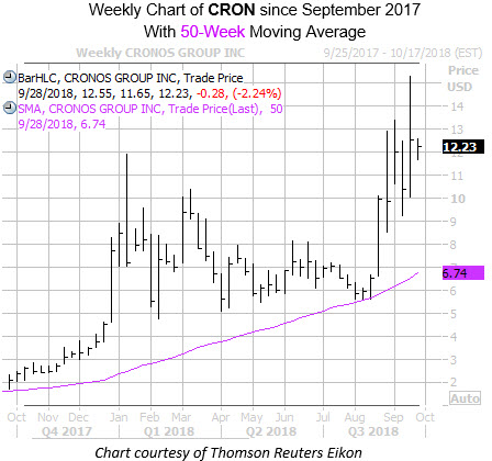 Weekly Chart of CRON with 50MA