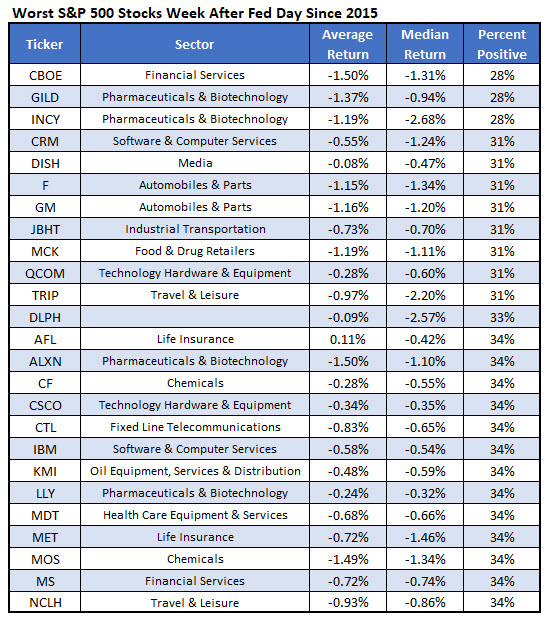 worst stocks after fed meetings sept 20