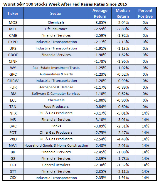 worst sp500 stocks after fed raises rates