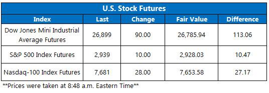 stock futures oct 3