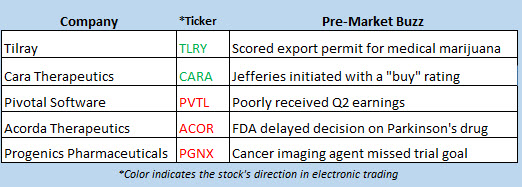 stock market news sept 13