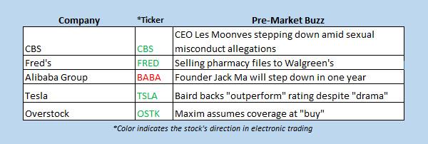 stocks in the news premarket sept 10