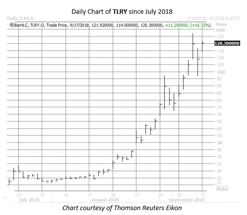 TLRY stock chart sept 17
