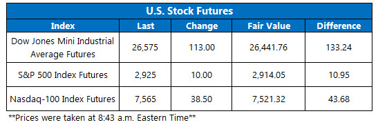 us stock futures sept 20