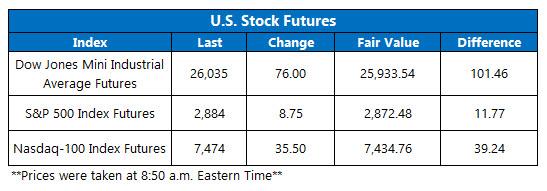 us stock index futures fair value on sept 10
