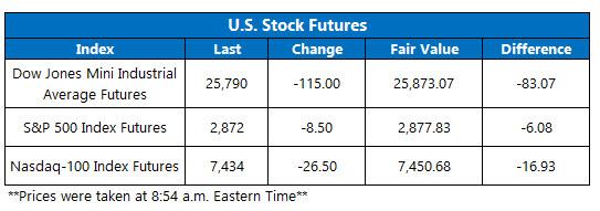 us stock index futures fair value on sept 11