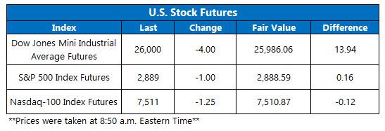 us stock index futures fair value on sept 12