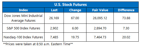 us stock index futures fair value on sept 18