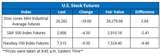 us stock index futures fair value on sept 19