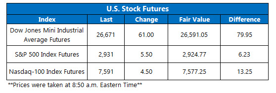 us stock index futures fair value on sept 25