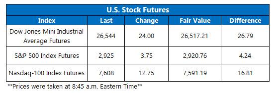 us stock index futures fair value on sept 26