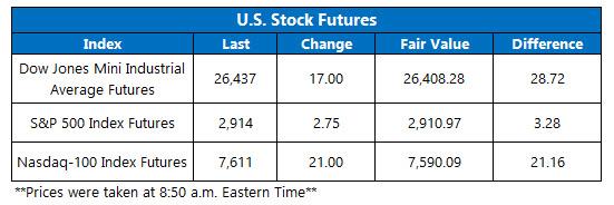 us stock index futures fair value on sept 27