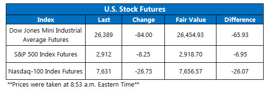 us stock index futures fair value on sept 28
