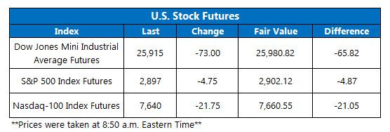 us stock index futures sept 4