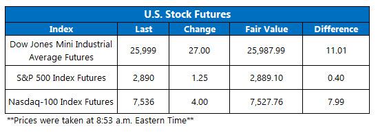 us stock index futures fair value on sept 6