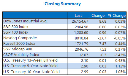 Closing Indexes Sept 14