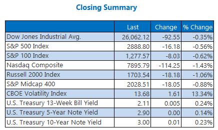 Closing Indexes Sept 17