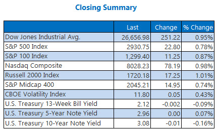 Closing Indexes Sept 20