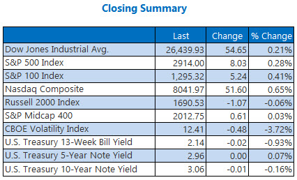 Closing Indexes Sept 27